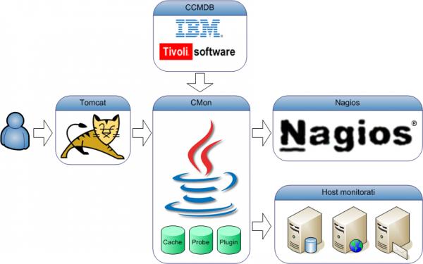 Nagios: Enterprise Management Solutions